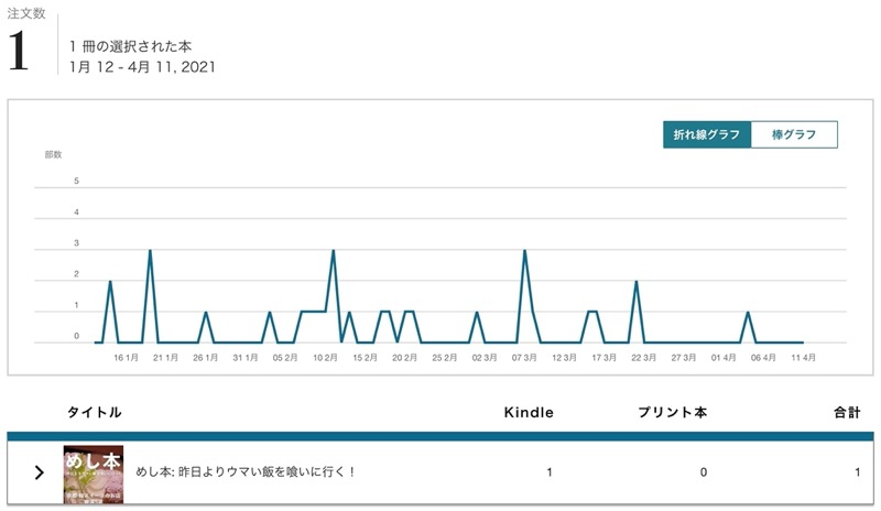 めし本の過去3ヶ月で売れた冊数